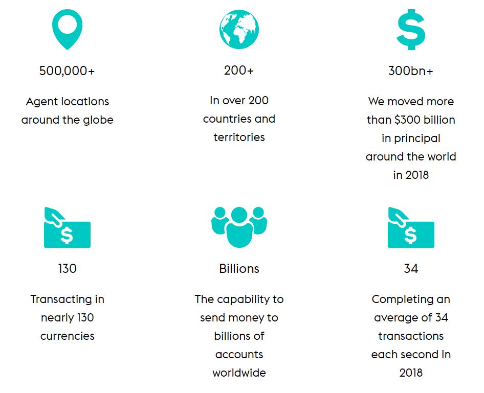 Cifras globales de actividad Western Union